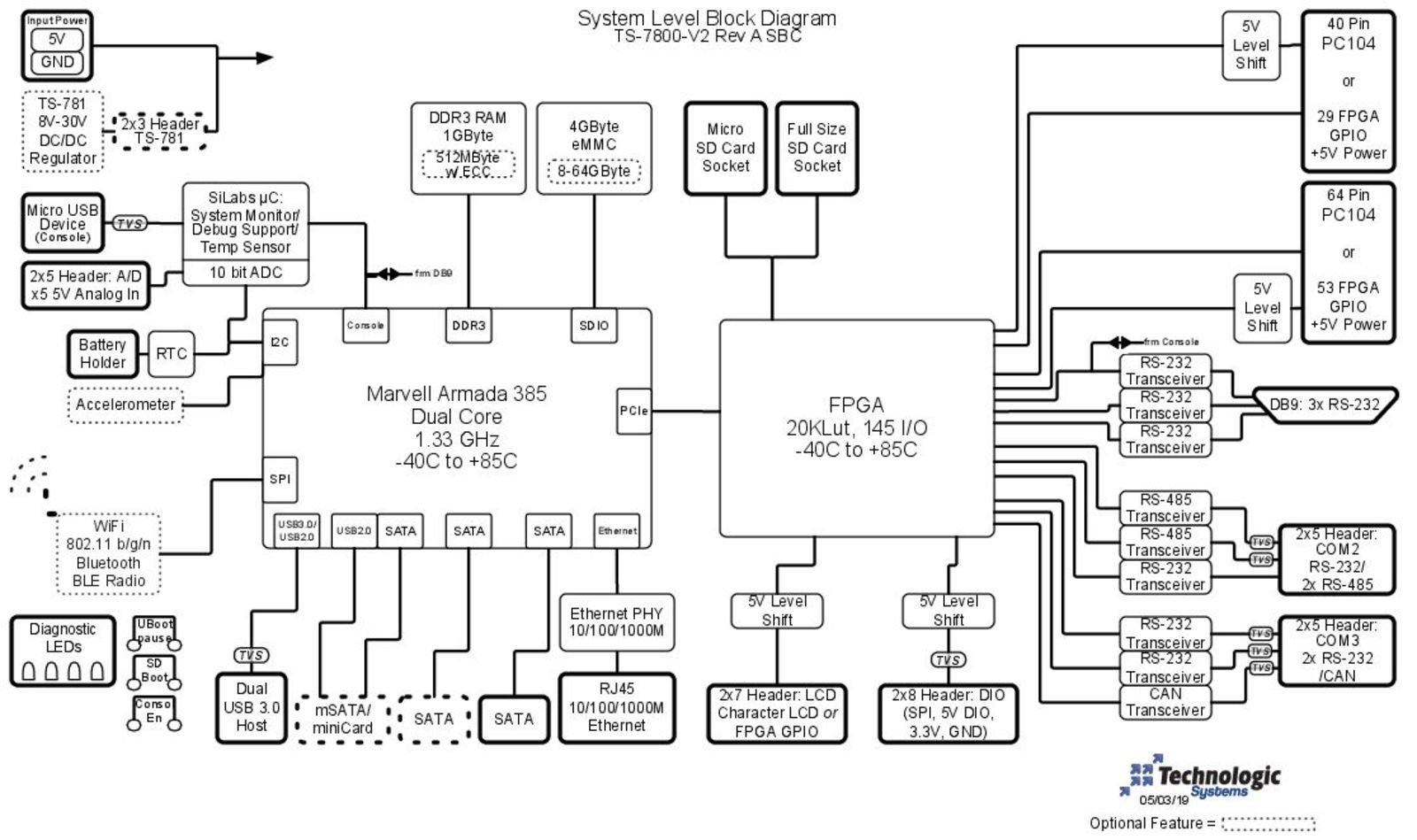 TS-7800-V2 Block Diagram Image